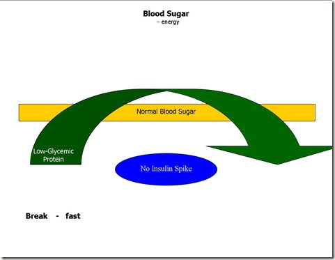 Blood Sugar with LG Protein