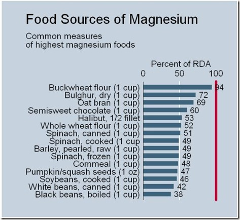 foods-rich-in-magnesium