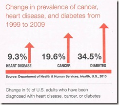 Increase in Cancer Diabetes Heart Disease 1999-2009