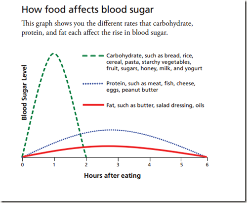 How_food-affects_blood_sugar_image_only