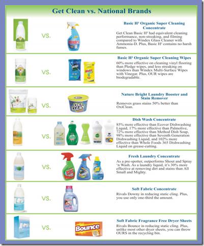 Get_Clean_comparison